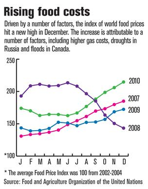 Soaring food prices add pinch to area menus