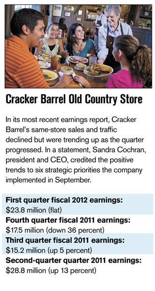 Investors circle recovering restaurant chains