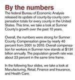 Sam's Club creates new momentum in Sumner County