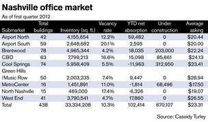 Nashville's office market continues steady recovery