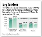 Orlando community bank commercial, industrial loan values up 10.6% in 1Q