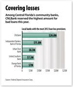 Orlando's community banks set aside $101.4M to cover potential lending losses in 2012