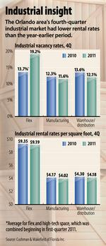 Market improves for flex, warehouse, manufacturing space