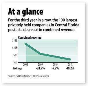 Top local private firms see revenue fall by 10.2 percent