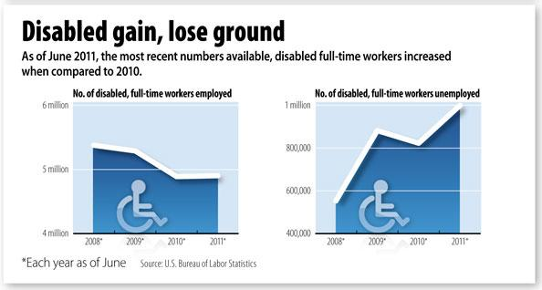 According to the Bureau of Labor Statistics, more disabled Americans are employed across the United States.