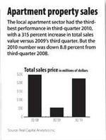 3Q commercial property sales values up in  4 of 6 sectors