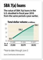 Lid on SBA loans could dry up local business deals