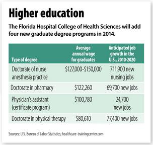 Florida Hospital college planning $25 million project