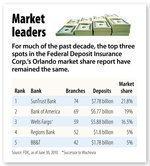 Banks vie for larger slice of market pie