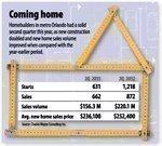 Homebuilders' confidence rising