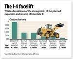 State seeks $2.1 billion for I-4 improvements