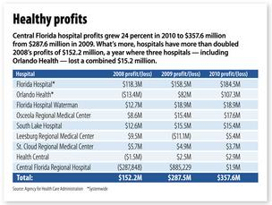 C. Fla. hospital profits grow 24% to $358M in 2010