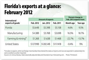 Trade snapshot: Florida exports up 4.6% in February