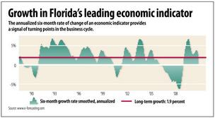 Florida's leading indicator drops in June
