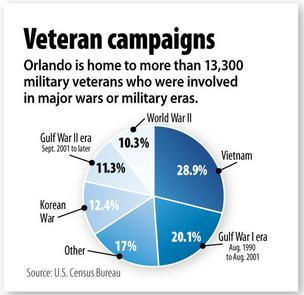 The numbers behind Orlando's veteran community