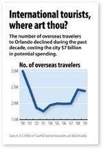 Overseas travel to Orlando down