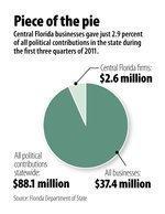 Orlando's five biggest political contributors
