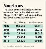 Central Florida small business loans up 21.4% to $911M