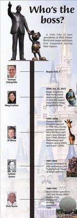 Timeline of past presidents at Walt Disney World