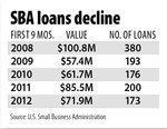 Economic recovery stumbles: Small biz lending down