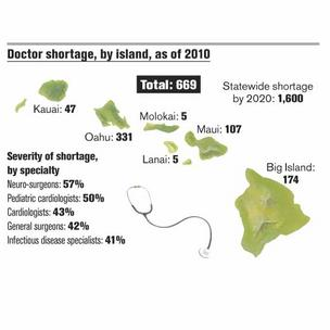 Doctor shortage getting worse; hospitals finding ways to cope