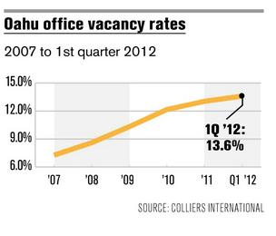 Oahu's office vacancy rate edges upward
