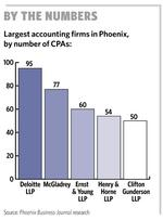 <strong>McCormick</strong> to take over as head of Deloitte LLP's Phoenix office
