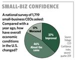 Small-business owners still worried about economy