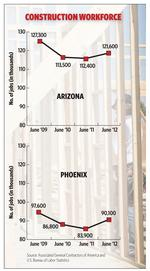 Worker shortage could stall rebound in Arizona construction sector