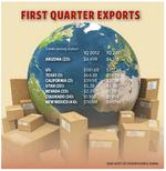 Arizona exports dip in first quarter