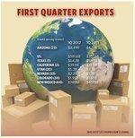 Arizona exports dip in first quarter