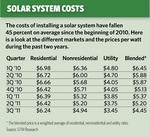 APS, SRP see increased solar demand despite incentive drops