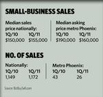 US small-business recovery outpacing Valley