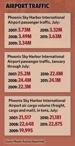 Sky Harbor passenger traffic up in 2011