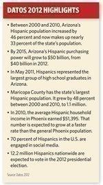 Arizona Hispanics' buying power could hit $50B by 2015