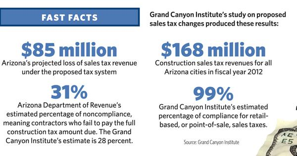 Grand Canyon Institute's study on proposed sales tax changes produced these results.