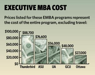 A degree of determination: Executive MBA programs take professionals to next level
