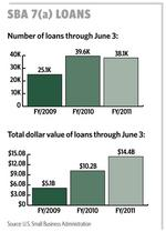 Lenders urging Congress to lift ceiling on SBA loans