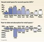 By the Numbers: The Valley's retail market