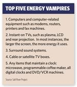 Out for blood: Energy vampires taking a bite out of companies' profits