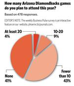 BizPulse poll: How many Arizona Diamondbacks games do you plan to attend this year?