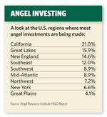 Angel fund forms with focus on Arizona