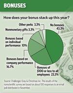 Bonus time? Companies grapple with annual perk