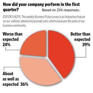 BizPulse poll: How did your company perform in the first quarter?