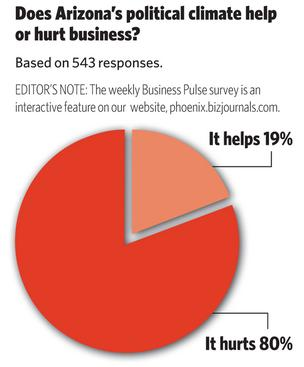 BizPulse Poll: Does Arizona's political climate help or hurt business?