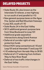 Arizona highway projects affected by bond downgrades