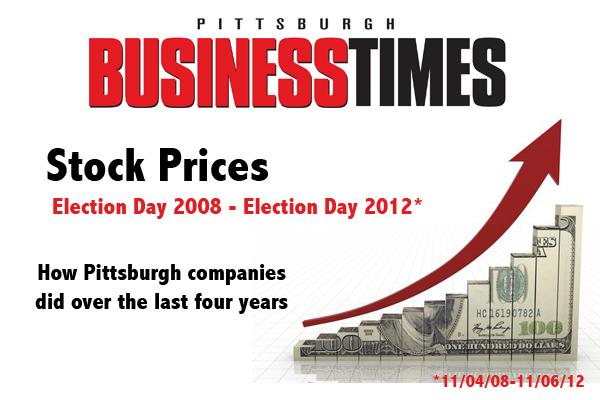 This slideshow lists the stock prices of Pittsburgh-based companies on Election Day 2008 and Election Day 2012 to see how they fared over the past four years. During that time, the S&P 500 rose 87 percent and the Nasdaq rose 69 percent.