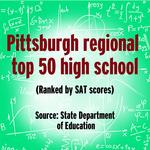 Region's Top 50 high schools with highest SAT scores, updated