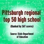 Region's Top 50 high schools with highest SAT scores, updated