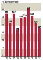 Pittsburgh-area bankruptcy filings fall to six-year low in 2012